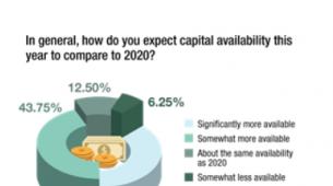 2021年商业房地产借款人的资本将充足