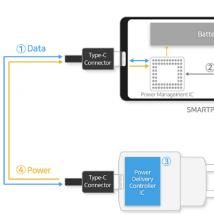 三星推出两款用于电源适配器的新型USBPD控制器
