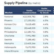 为什么凤凰城是工业增长的典范